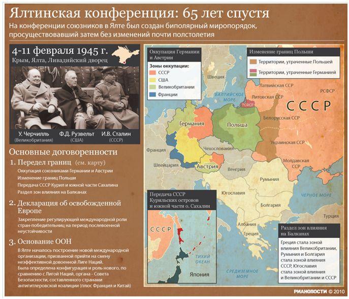 Ялтинская конференция (4 201311 февраля 1945 г место съемки